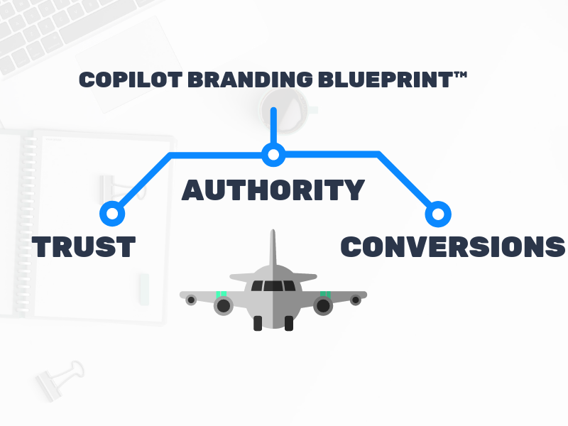 Copilot branding blueprint for medical spas