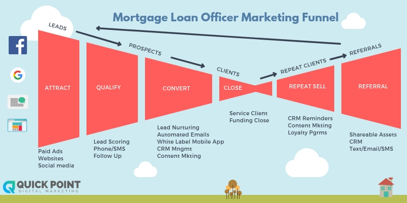 picture of a marketing funnel for loan officer leads